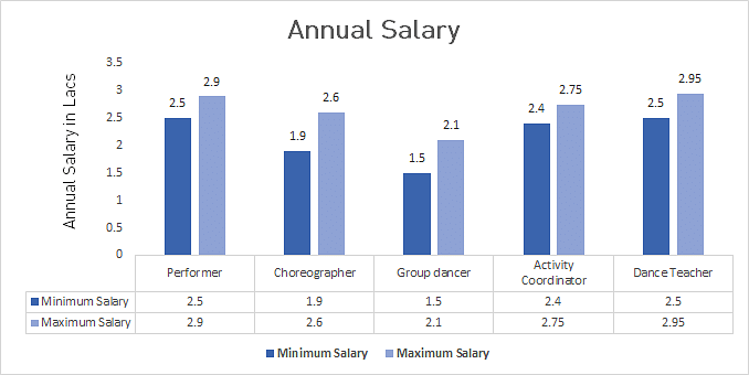 M.A in Dance Average Salary