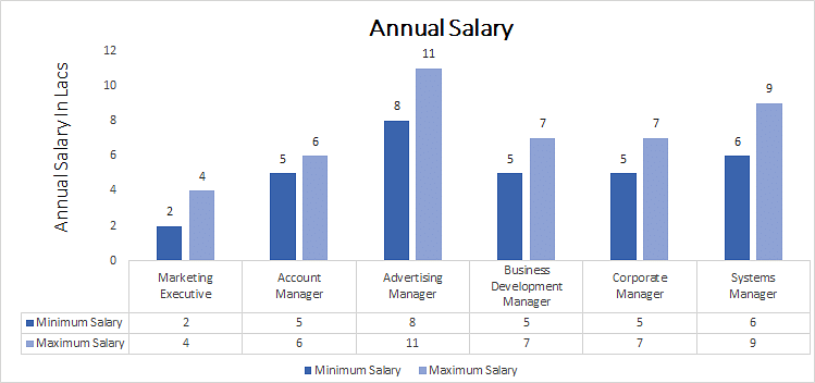 MBA (Advertising Management) Annual Salary