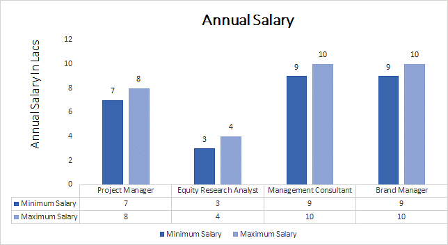 MBA Corporate annual salary