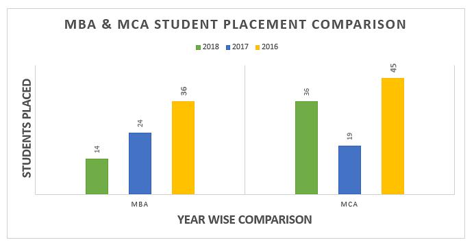 MBA MCA Pl SVCE