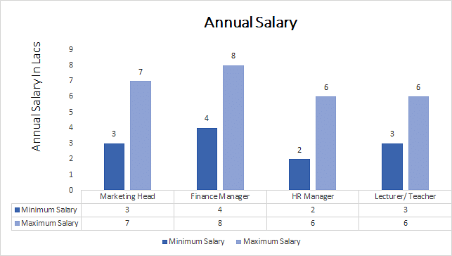 MBA in Finance and HRM Course, Eligibility, Syllabus, Career, Top