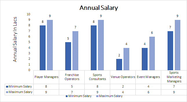 MBA in Sports Management Annual Salary