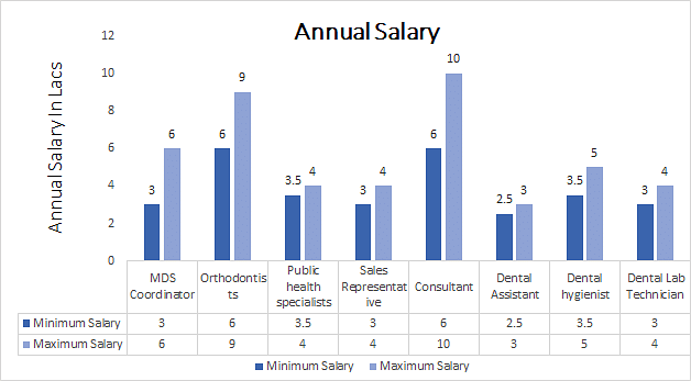 MDS In Orthodontics Annual Salary