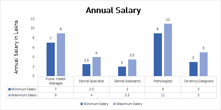 MDS In Periodontology Average Salary