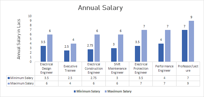 M E  in Electrical Engineering Course, Eligibility, Syllabus