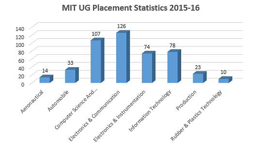Madras Institute of Technology UG Placement Statistics