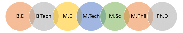 Madras Institute of Technology Courses