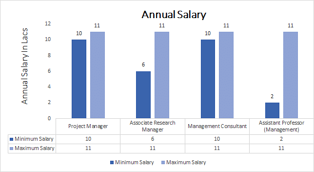 MS in Management Annual Salary Graph