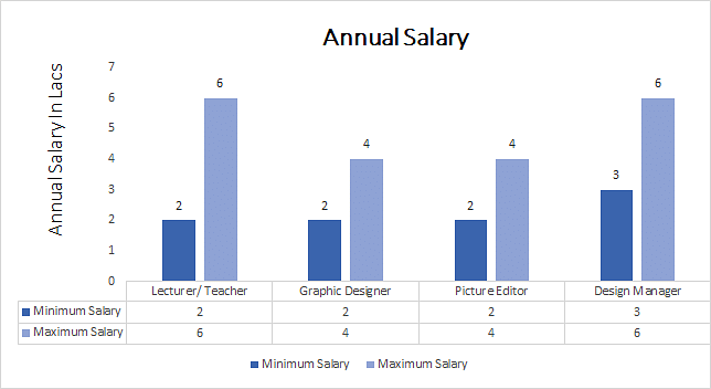 M A Graphic Design Annual Salary