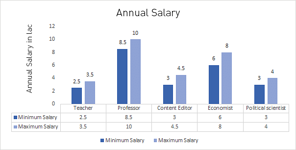 M.A. in Tamil Annual Salary