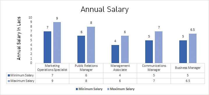 M.Com. in Marketing Average Salary