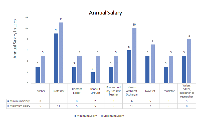 M.Phil. (Sanskrit) ANNUAL SALARY