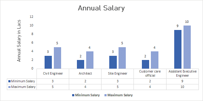M.S. in Civil Engineering Average Salary