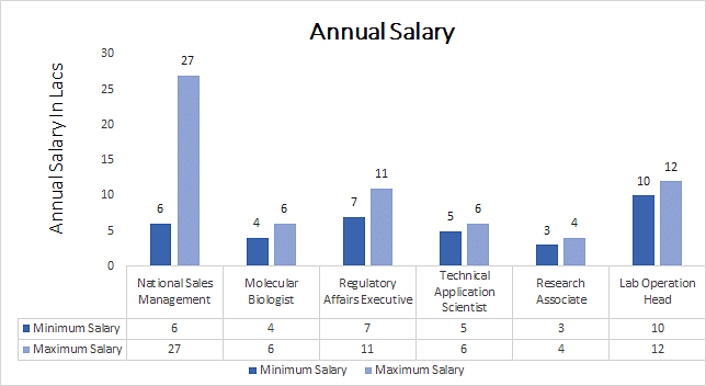 M.Sc. Molecular Biology annual salary