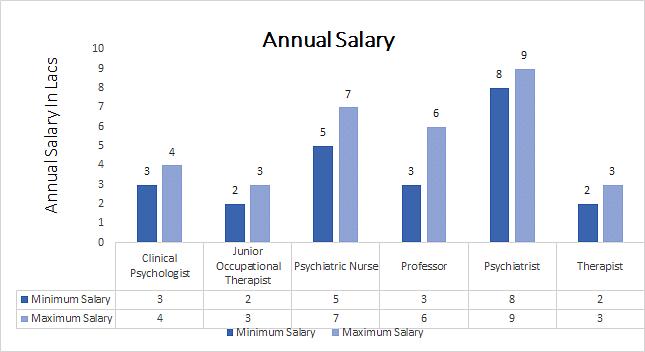 Msc Psychiatry Course Eligibility Syllabus Career Top