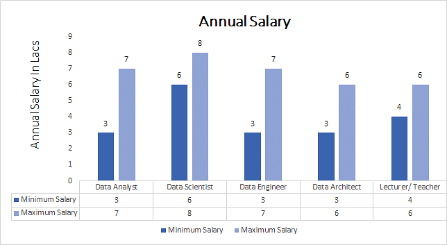 M.Sc. in Data Analytics annual salary