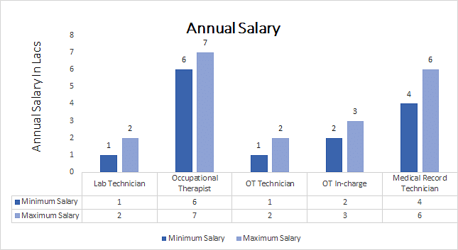 M.Sc. in Occupational Therapy salary graph