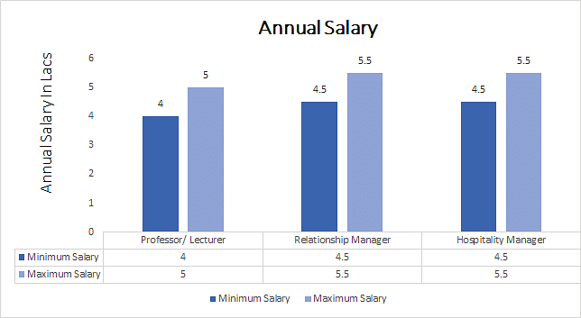 M.Sc. in Tourism and Hospitality Management annual salary