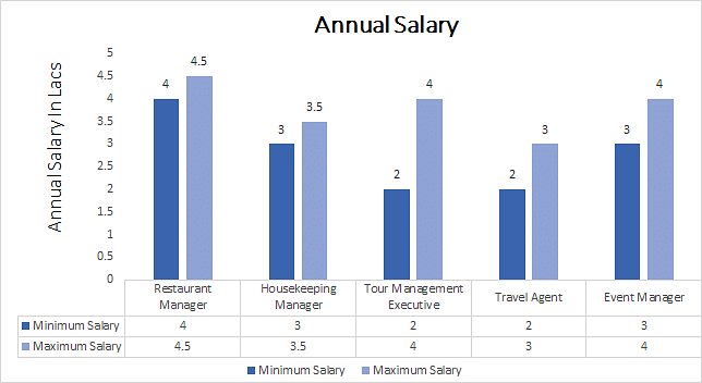 Master in Tourism and Hotel Management annual salary
