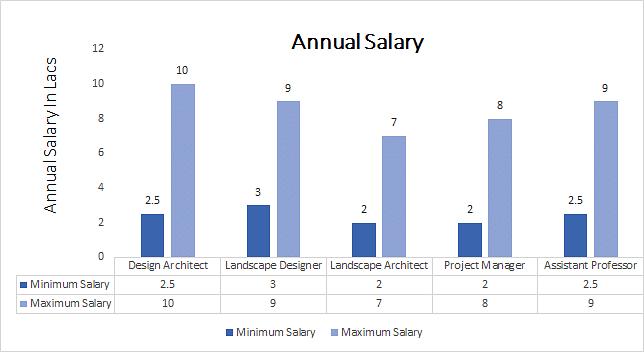 Salary Of A Landscape Architect: M.Arch. Landscape Architecture Course Admission