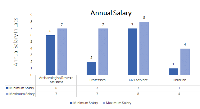 Master of Arts (MA) Ancient Indian History and Archaeology annual salary