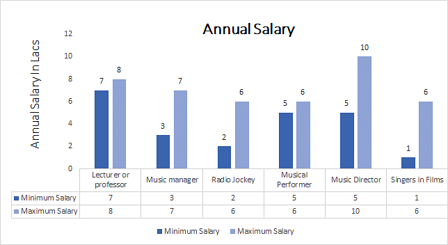 Master of Arts (MA) Music annual salary