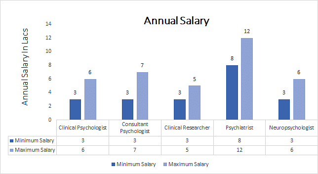 Master of Arts (M.A.) in Clinical Psychology annual salary