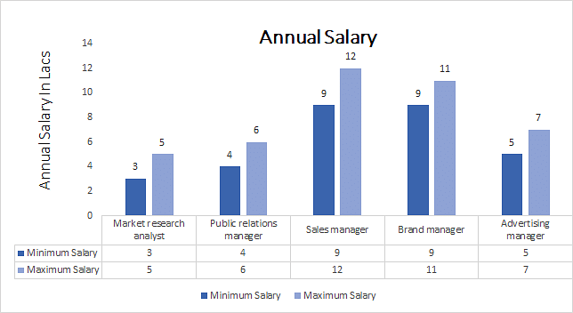 Master of Business Administration (Digital Marketing) annual salary