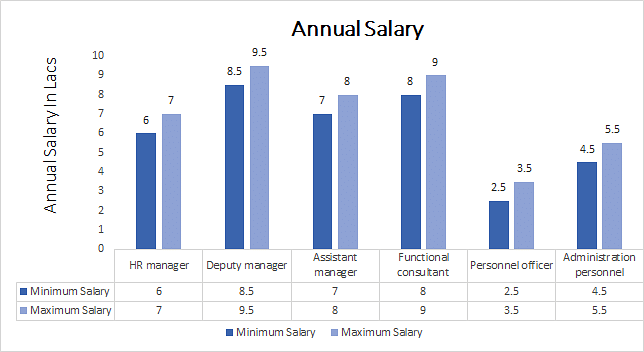 master of business administration salary