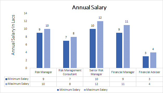 masters of business administration salary