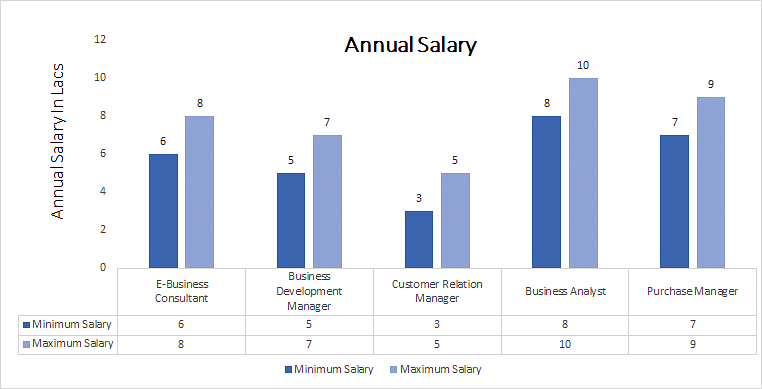 Master of Commerce in E-Commerce annual salary