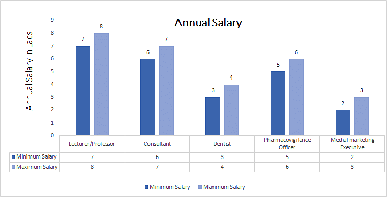 Master of Dental Surgery (MDS) in Pedodontics and Preventive Dentistry annual salary