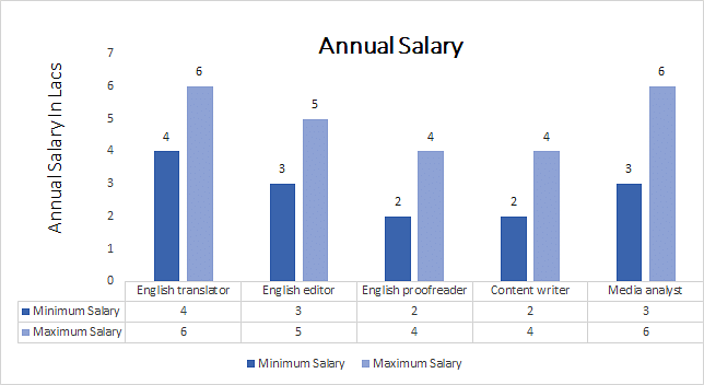Master of Education  English) annual salary