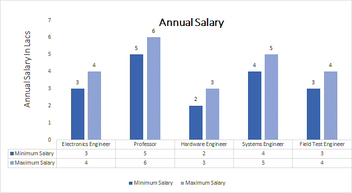 Master of Engineering (M.E.) in Electronics and communication annual salary