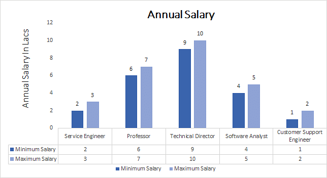 Master of Engineering in Communication Systems annaul salary