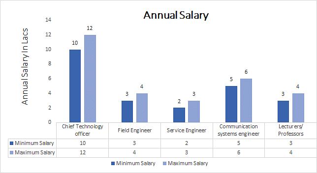 M E Communication Engineering Course, Eligibility, Syllabus, Career