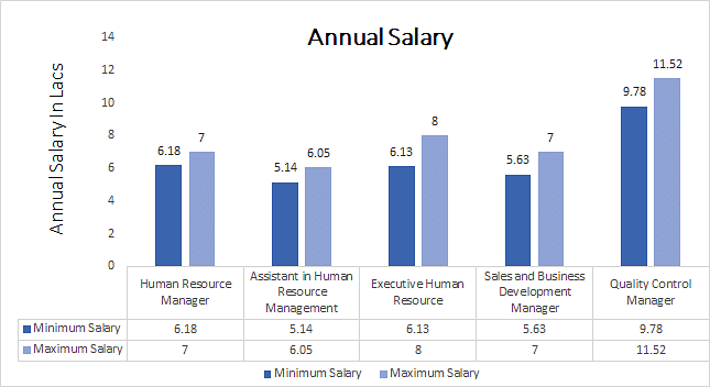 Human Resources (HR) Director Average Salary