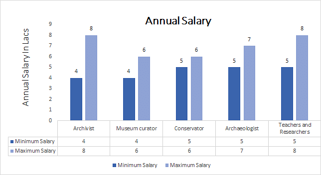 Master of Philosophy (M.Phil) in History annual salary