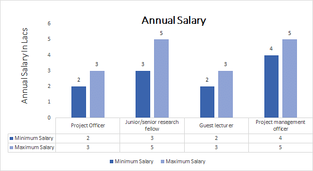 Master of Philosophy (M.Phil.) Education annual salary