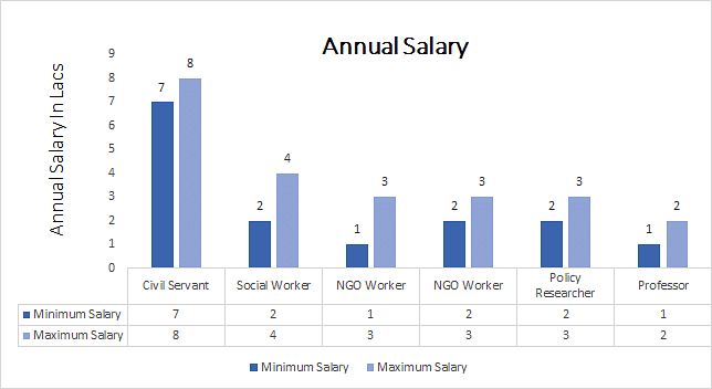 Master of Philosophy (M.Phil.) Public Administration annual salary