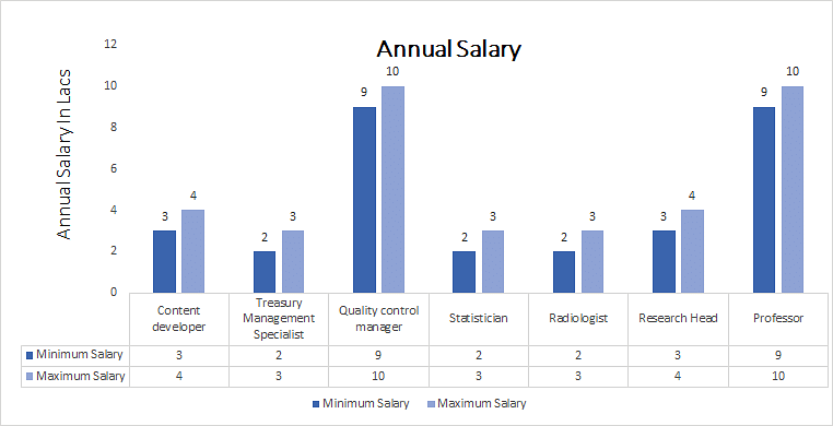 Master of Philosophy (M.Phil.) in Physics annual salary