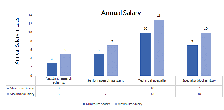 Master of Philosophy Biochemistry annual salary
