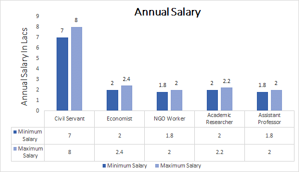 Master of Philosophy annual salary