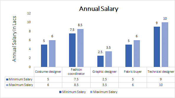 Master of Science Fashion Designing annual salary