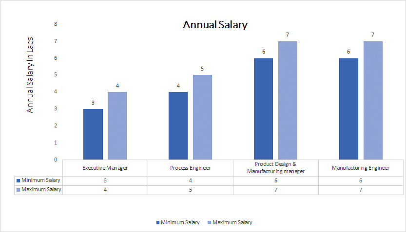 Master of Technology (M.Tech.) in Product Design & Manufacturing annual salary