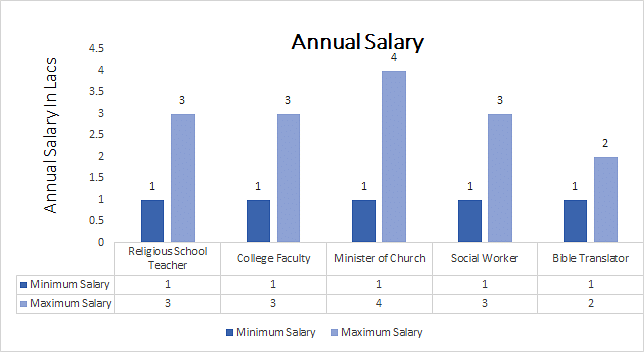 Master of Theology (M. Th) annual salary 1