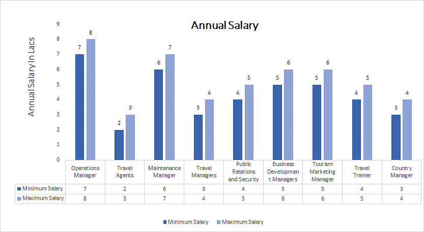 Master of Tourism and Travel Management annual salary