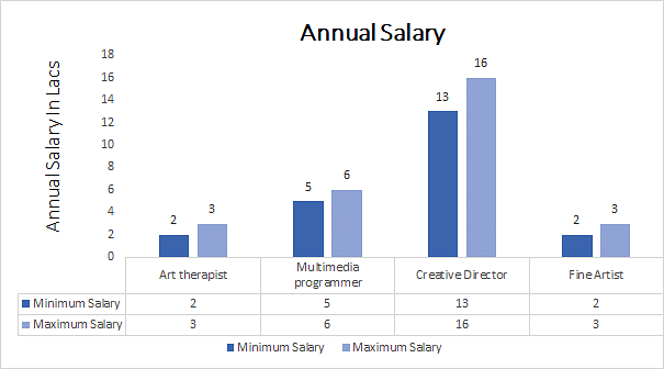 Master of Visual Arts annual salary