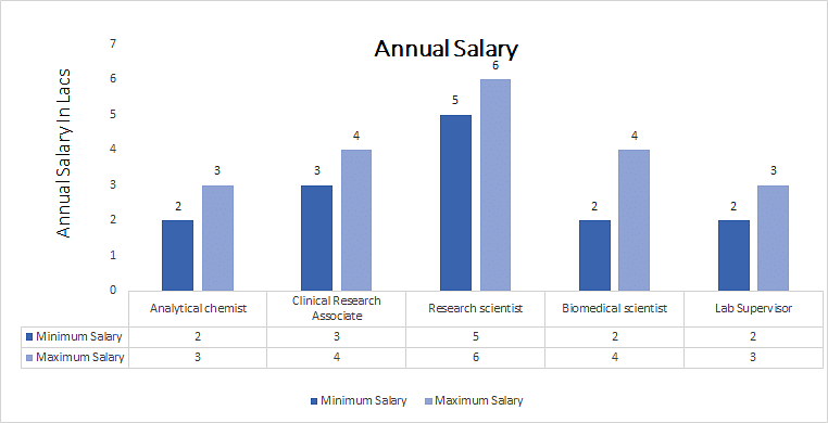 Master's of science in Applied Chemistry annual salary