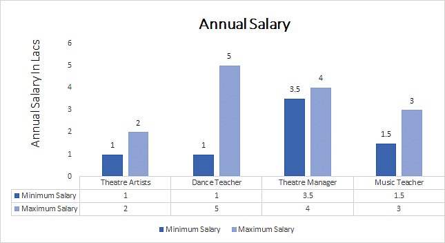 Masters of Performing Arts annual salary